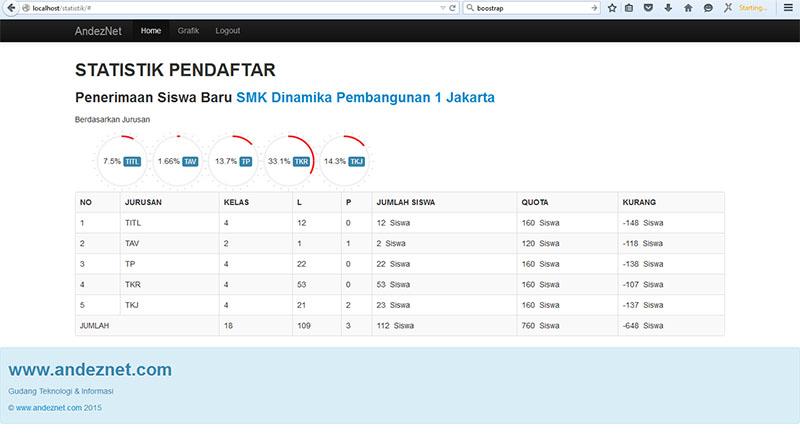 statistik data pendaftar dengan php,mysqli, boostrap